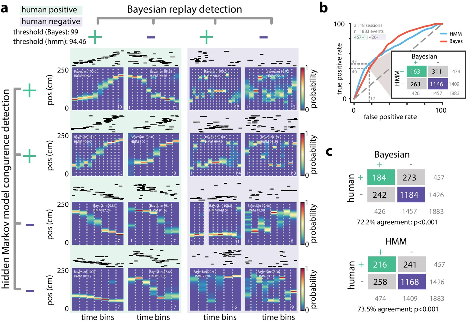 Uncovering temporal structure in hippocampal output patterns | eLife