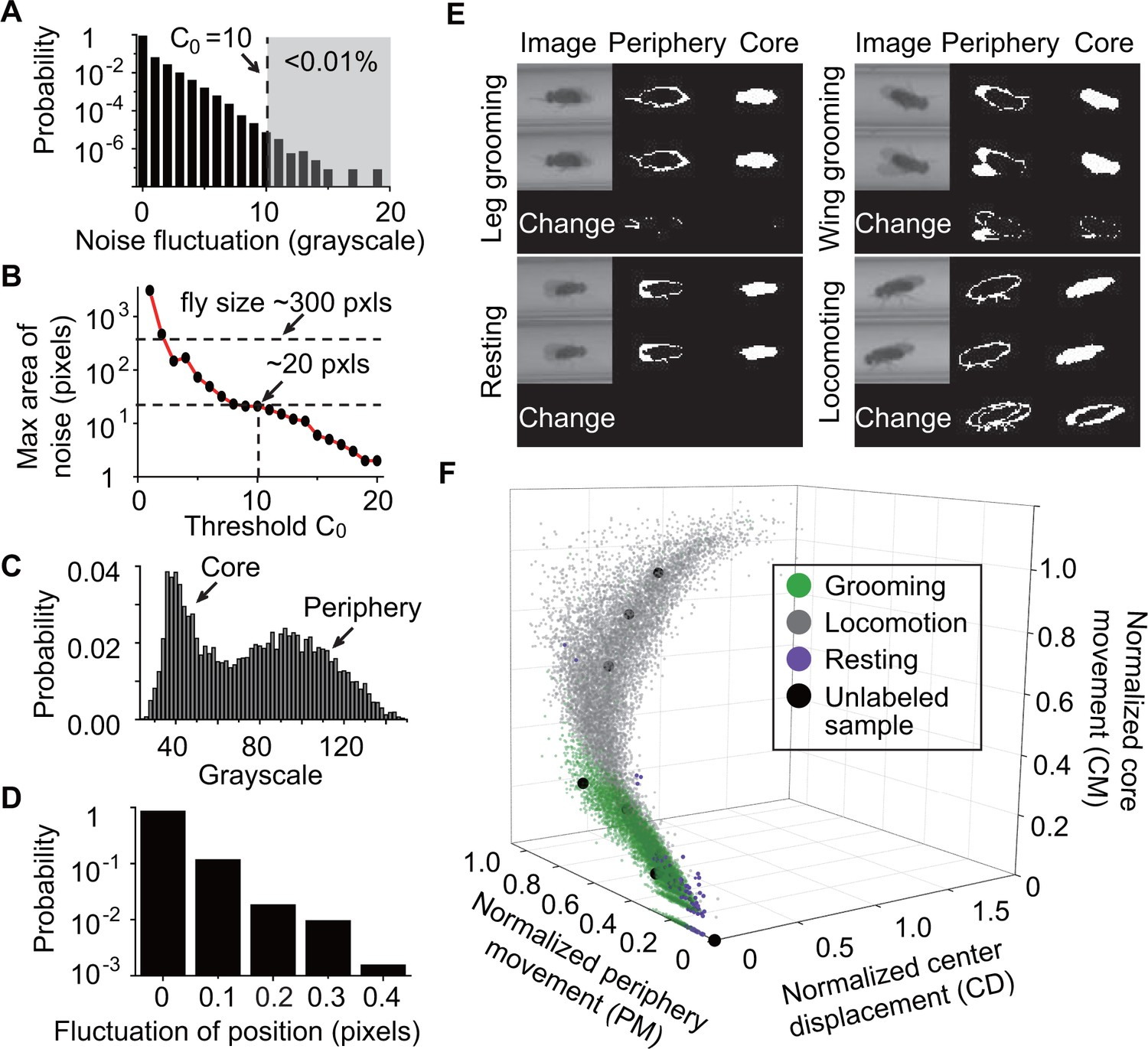 Automated Analysis Of Long Term Grooming Behavior In Drosophila Behavioral State Machines Are Used For Active Objects Other Words Feature Extraction And Classification