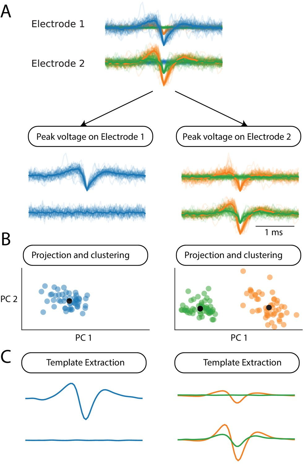 A spike sorting toolbox for up to thousands of electrodes validated