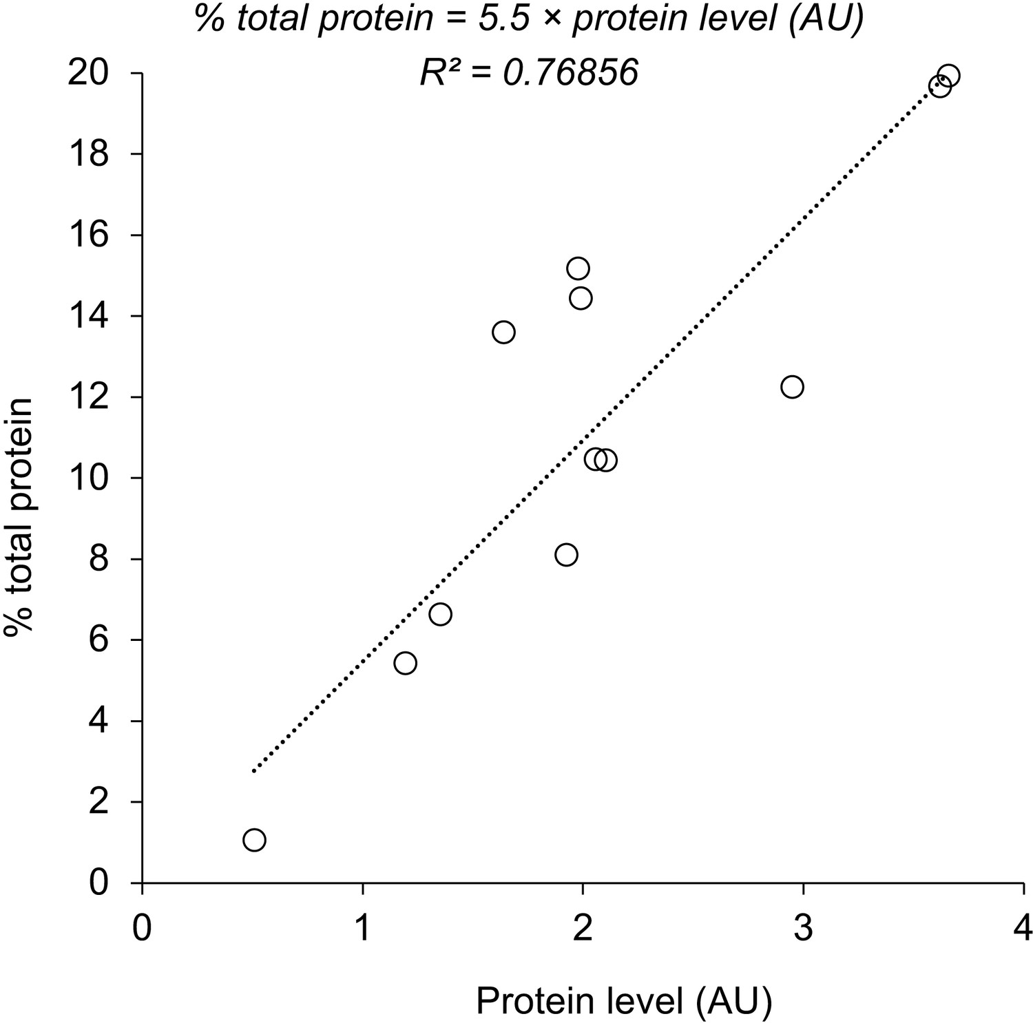 Estimating The Protein Burden Limit Of Yeast Cells By Measuring The