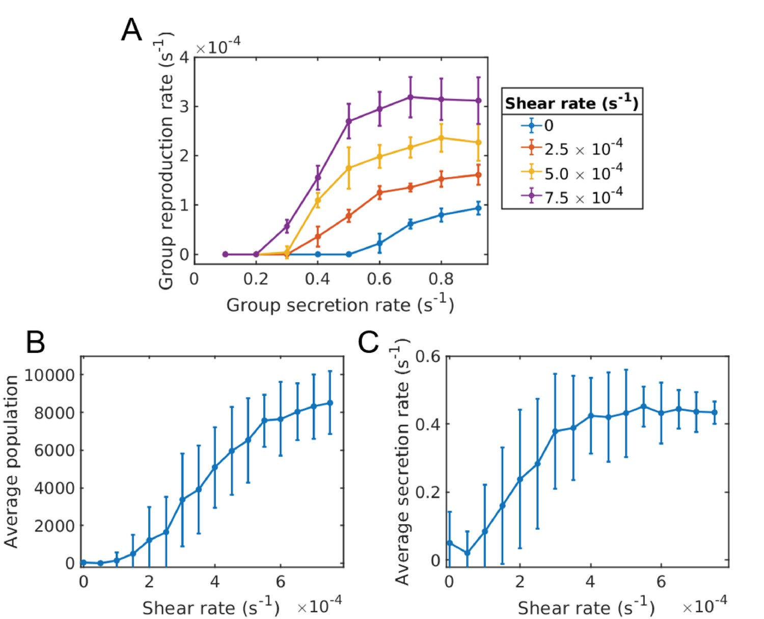Shearing in flow environment promotes evolution of social