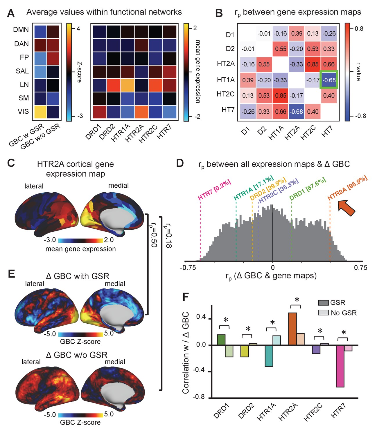 Changes in global and thalamic brain connectivity in LSD