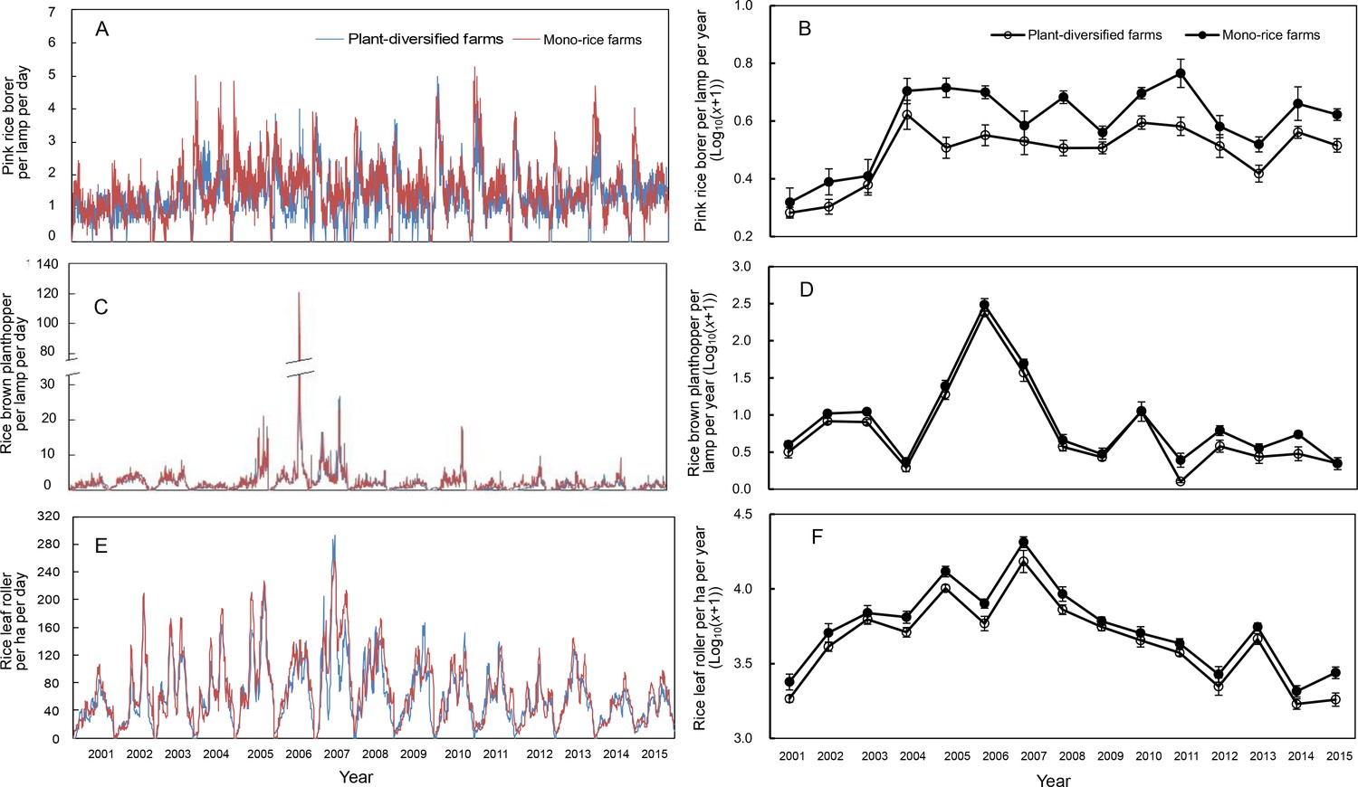 population dynamics of pink rice borer and brown planthopper trapped in the  lamp and rice leaf roller observed in rice fields on plant-diversified and