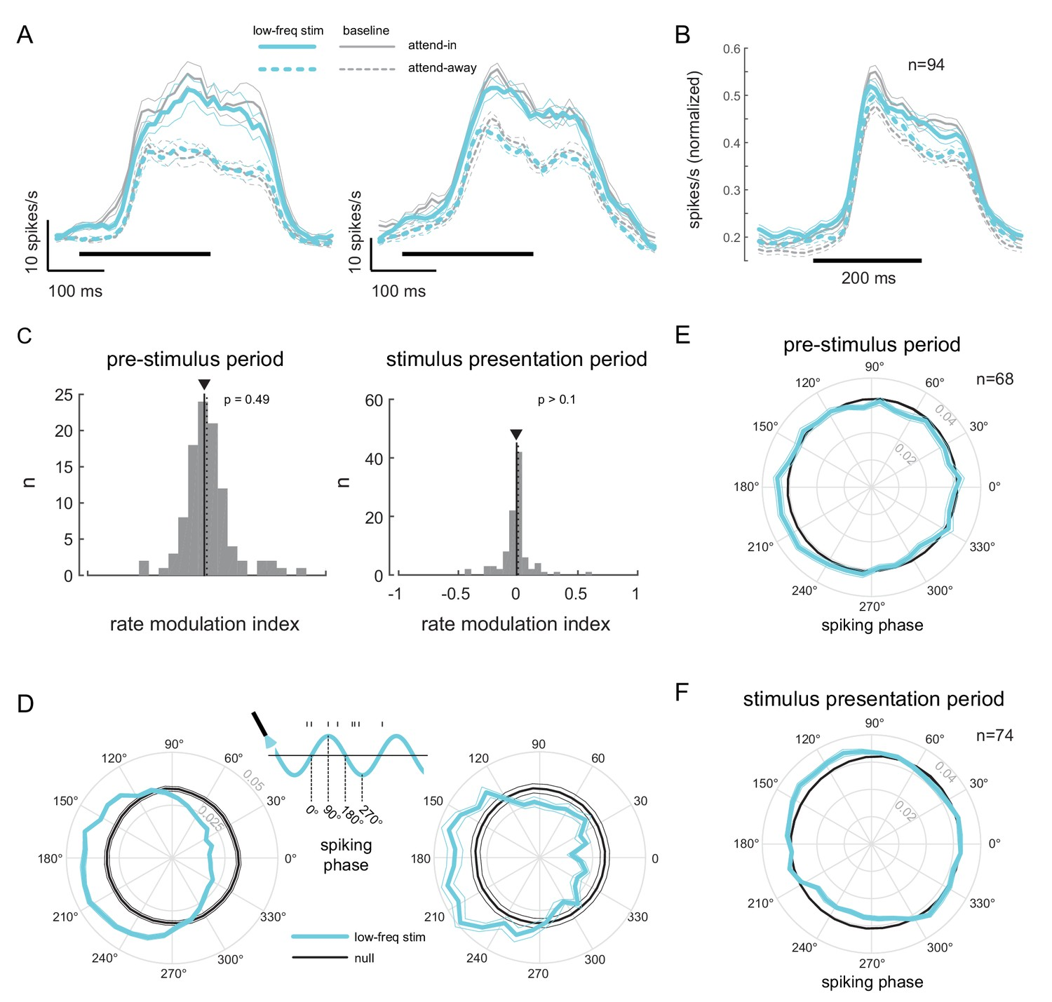 Optogenetically induced low-frequency correlations impair