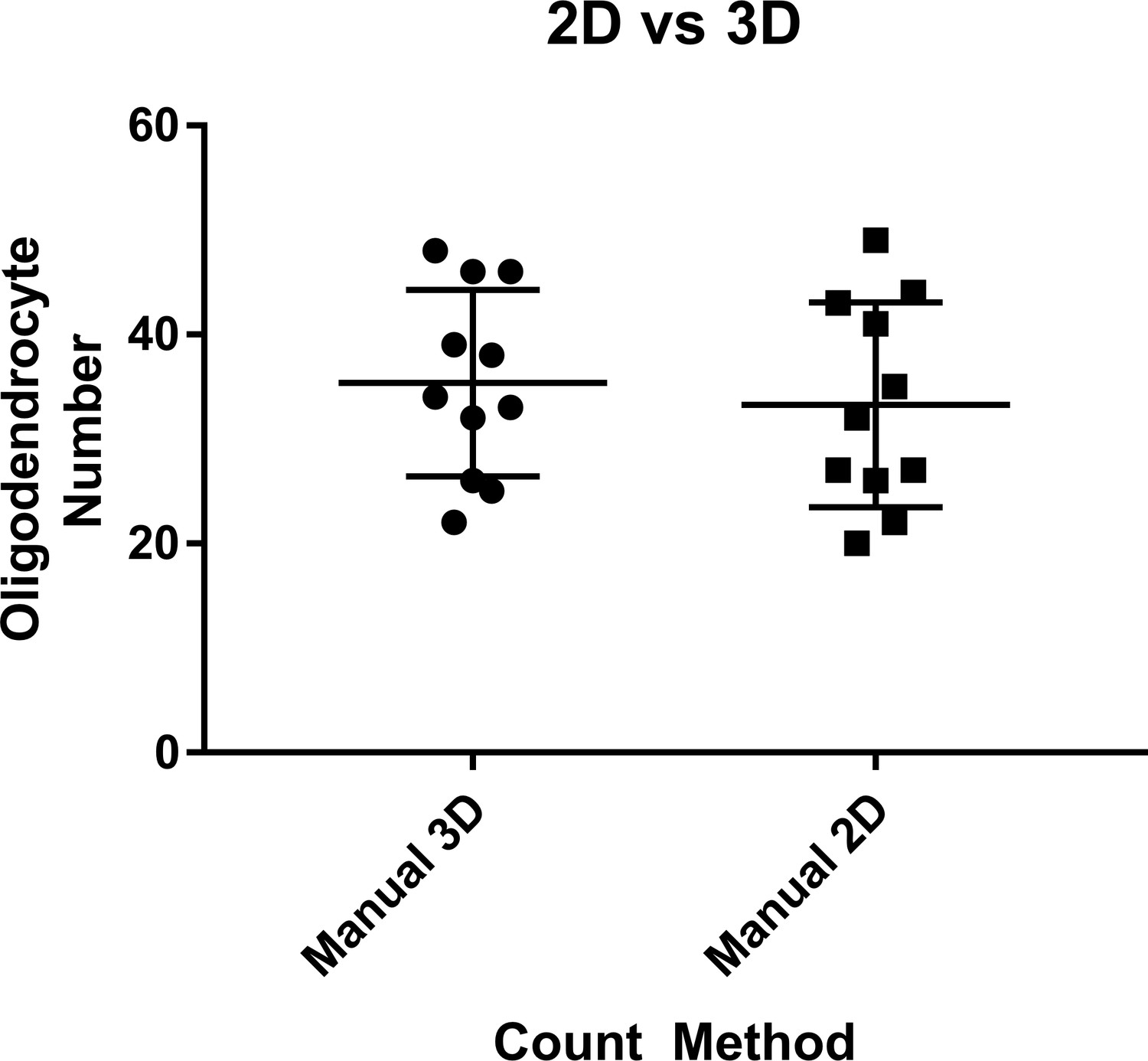 An Automated High Resolution In Vivo Screen Zebrafish To Identify Vacuum Processing Technique For Development Of Primary Standard Comparison Manual 3d Vs 2d Cell Counting Methods