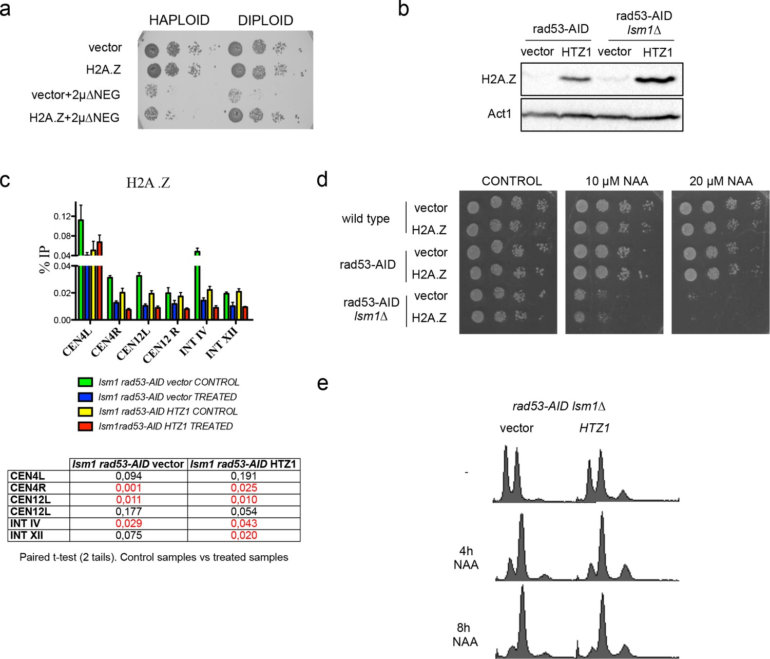 Figures and data in High levels of histones promote whole