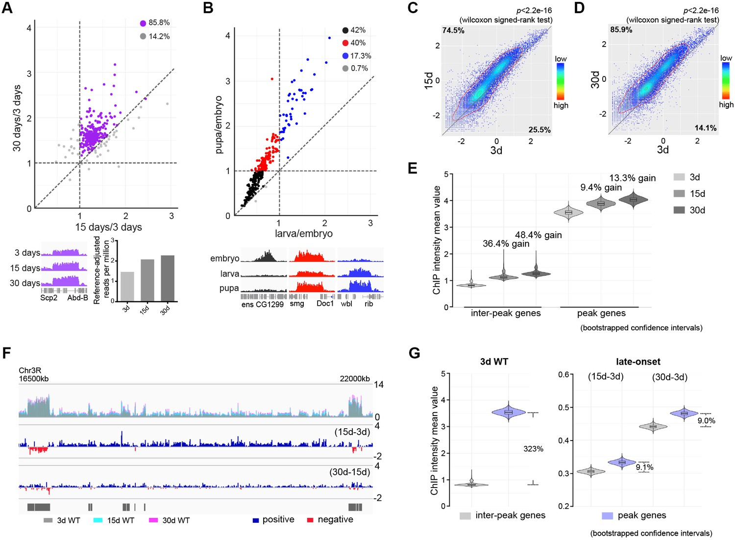 Epigenetic drift of H3K27me3 in aging links glycolysis to