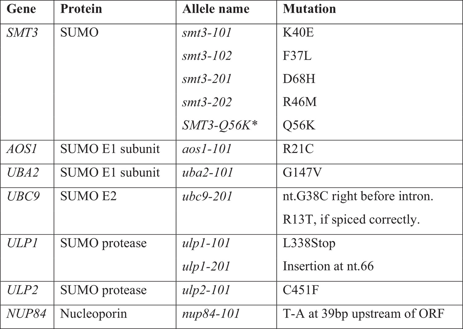 Defective Rna Polymerase Iii Is Negatively Regulated By The Sumo
