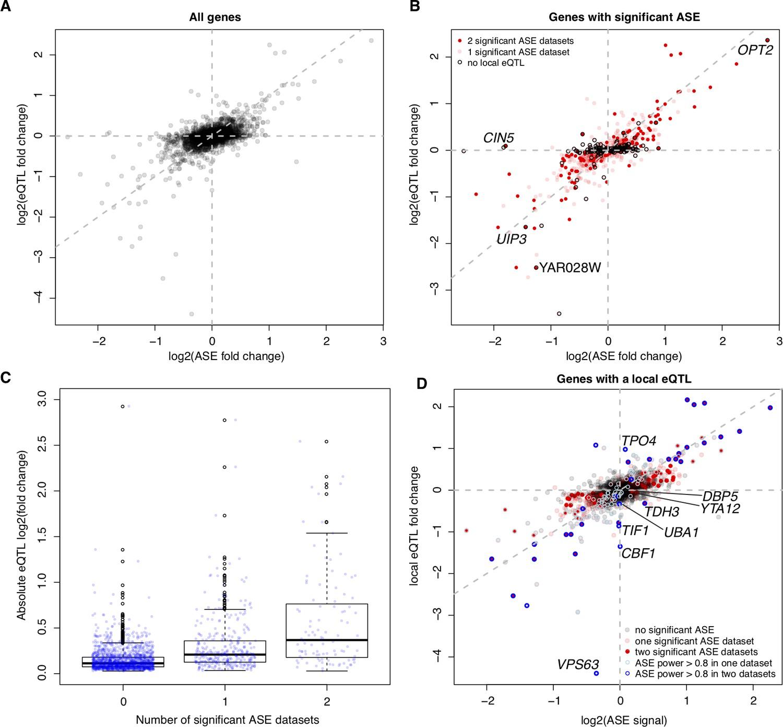 Genetics of trans-regulatory variation in gene expression
