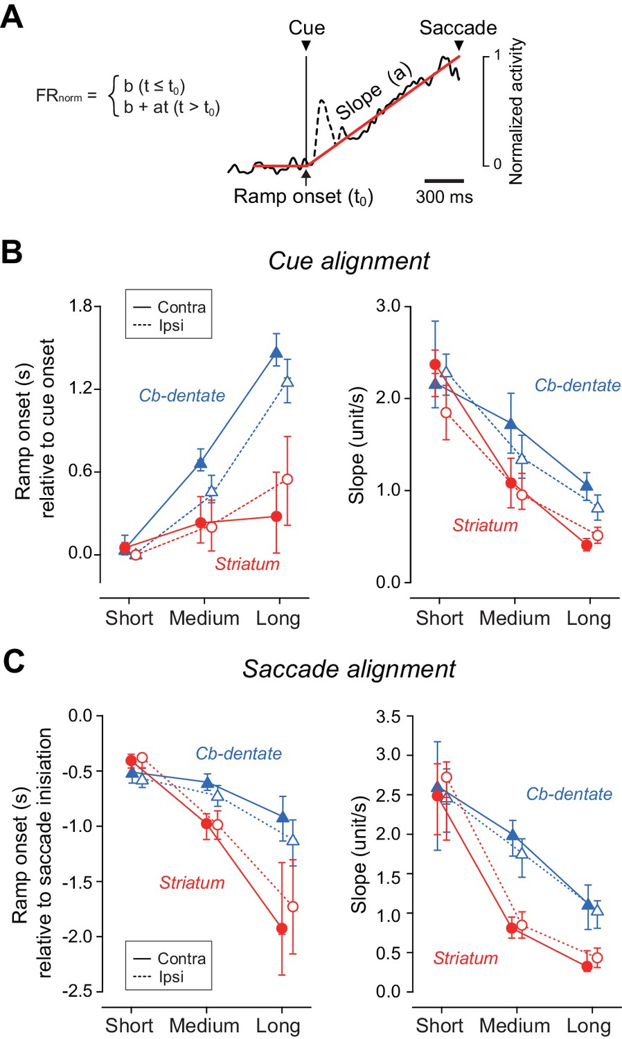 Different Contributions Of Preparatory Activity In The Basal Ganglia Longinterval Pulse Generator Circuit Diagram Quantitative Analysis For Time Course Ramping During Delay Interval