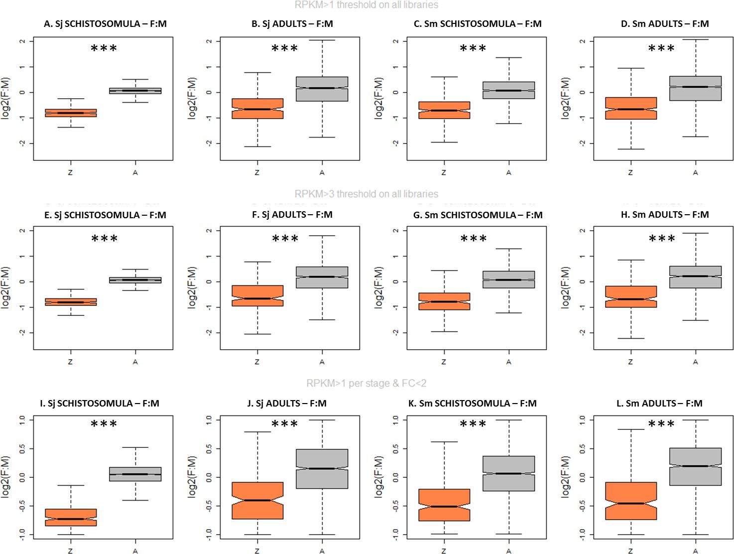 Evolution of gene dosage on the Z-chromosome of schistosome