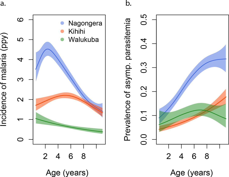 Quantification of anti-parasite and anti-disease immunity to