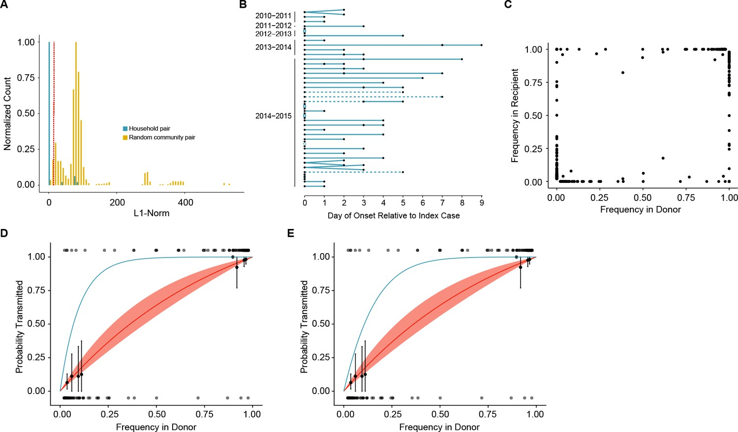Stochastic processes constrain the within and between host evolution