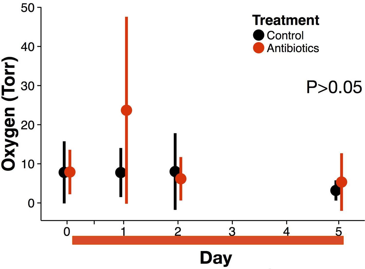 4ebf9f1ed34 Antibiotic-induced changes in the microbiota disrupt redox dynamics ...