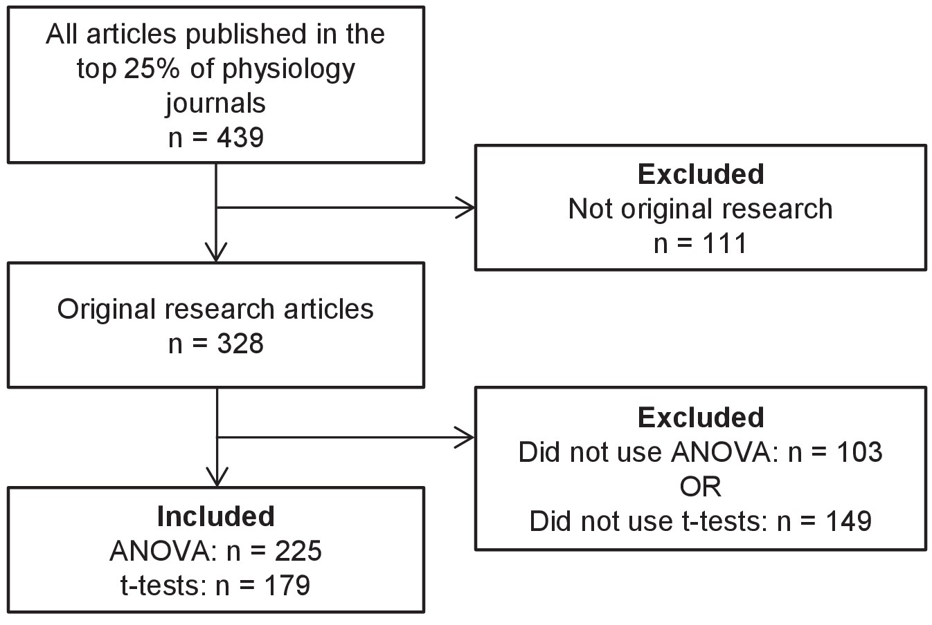 Meta-Research: Why we need to report more than 'Data were Analyzed