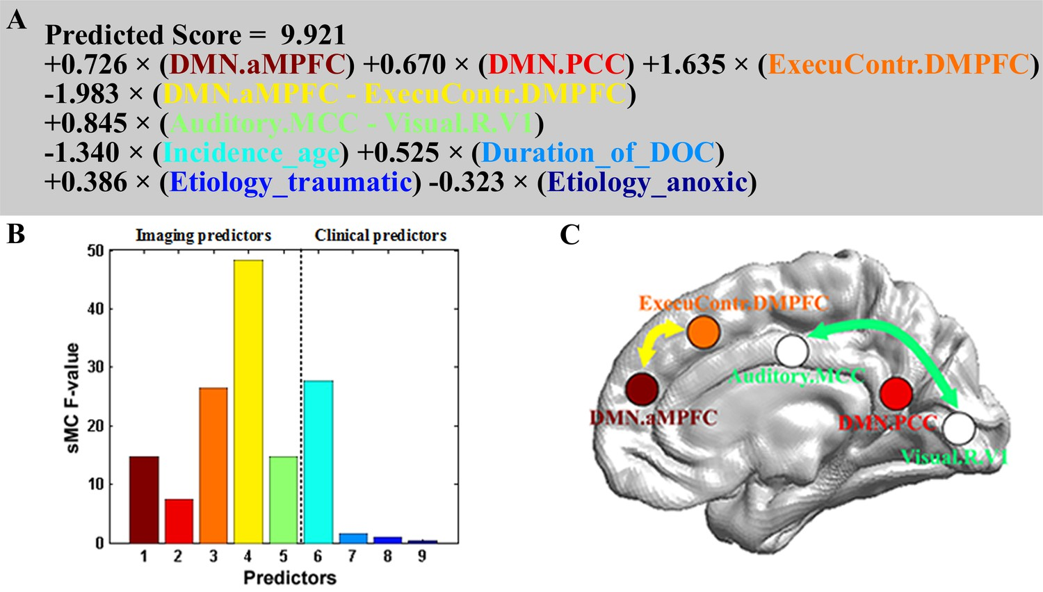 Brain Recovery Longer Than Clinical >> Prognostication Of Chronic Disorders Of Consciousness Using Brain
