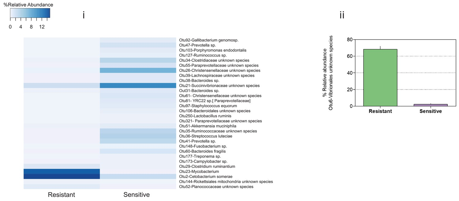 Figures and data in Host genetic selection for cold