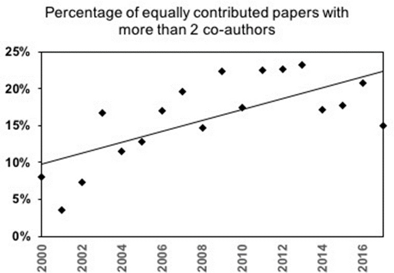 Meta-Research: Gender inequalities among authors who contributed