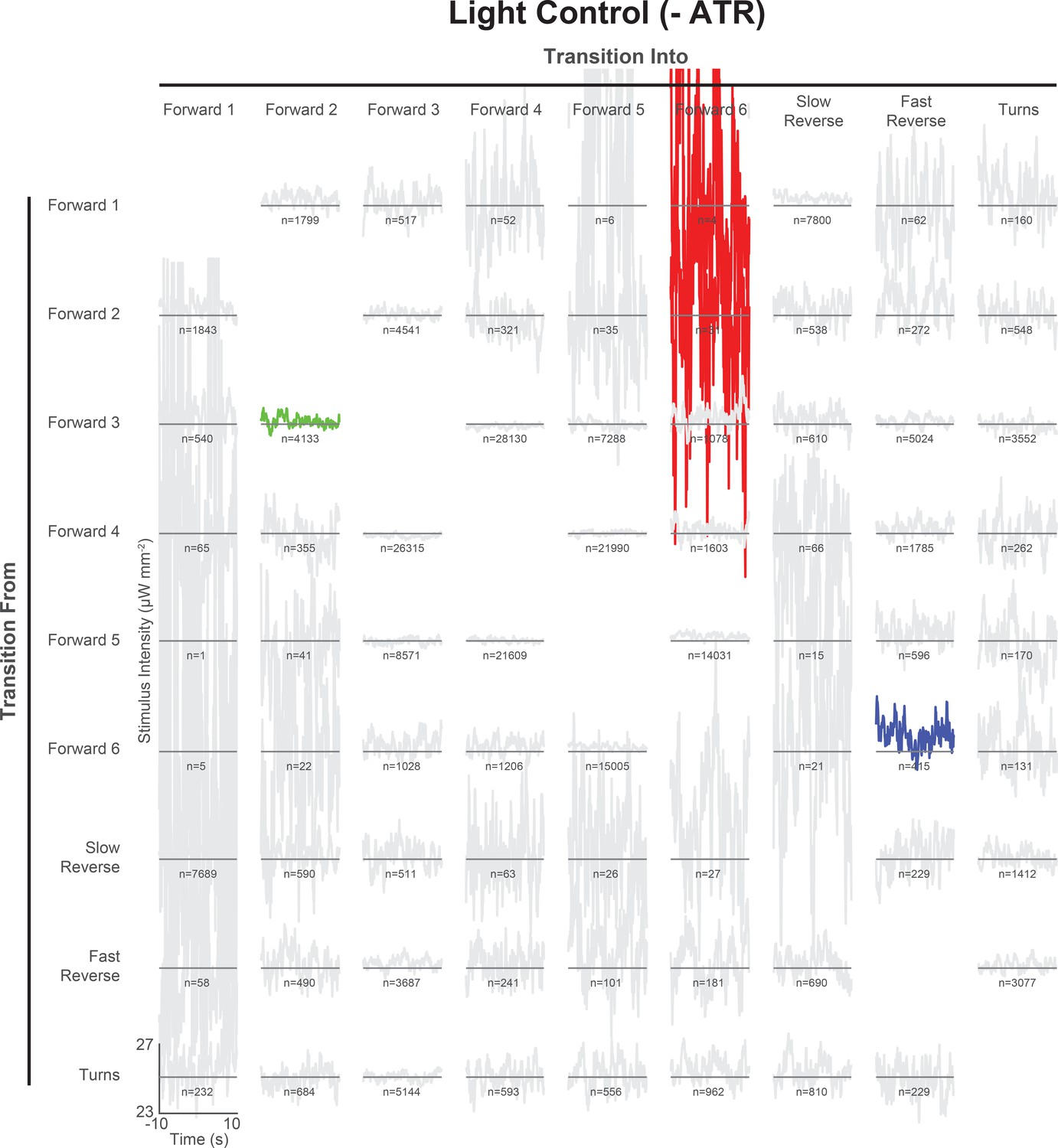 Temporal Processing And Context Dependency In Caenorhabditis Elegans Motor Control Forward Reverse Diagram All 72 Pairwise Dependent Behavior Triggered Averages For Animals Grown Without Atr