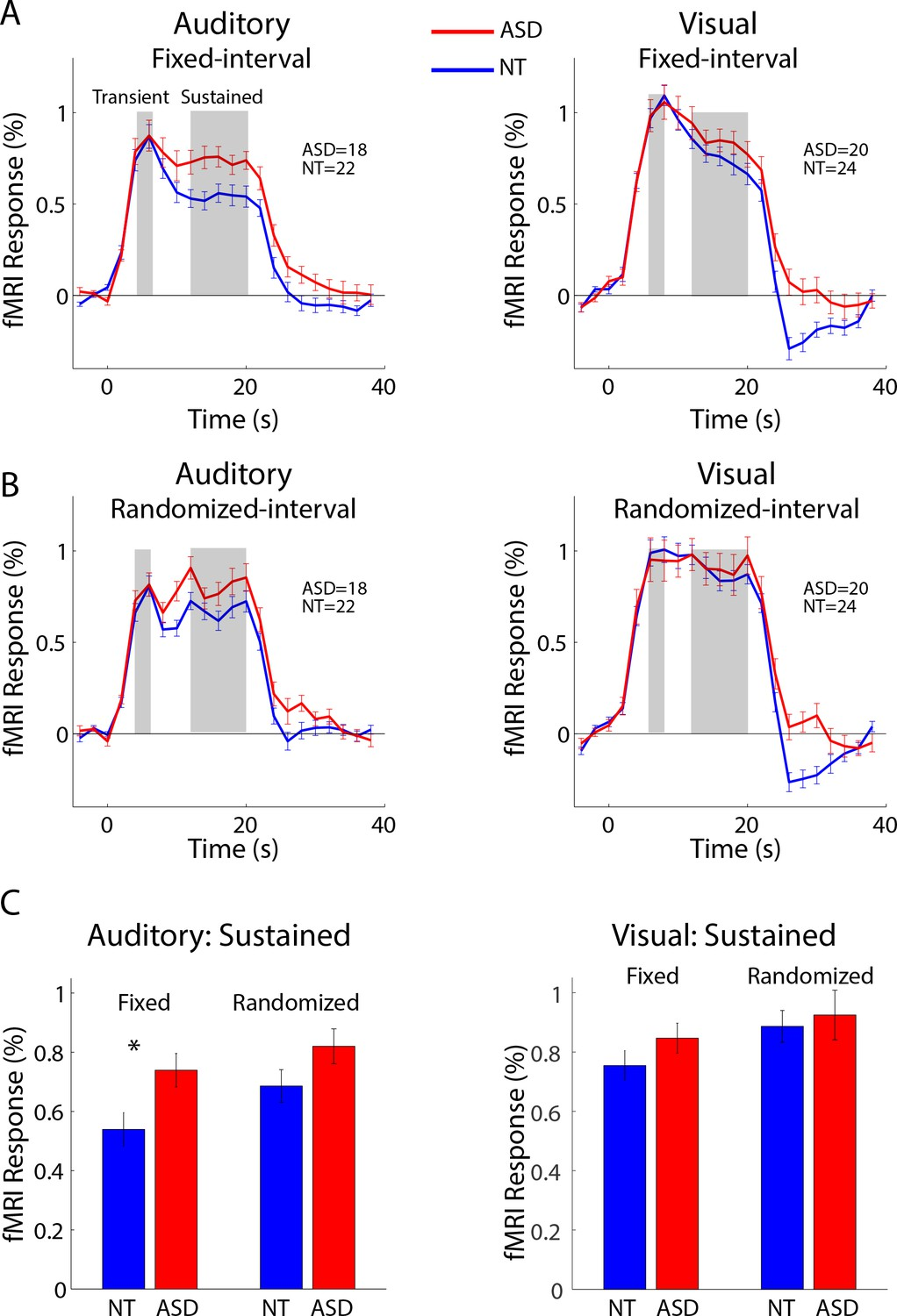 Reduced auditory cortical adaptation in autism spectrum disorder | eLife