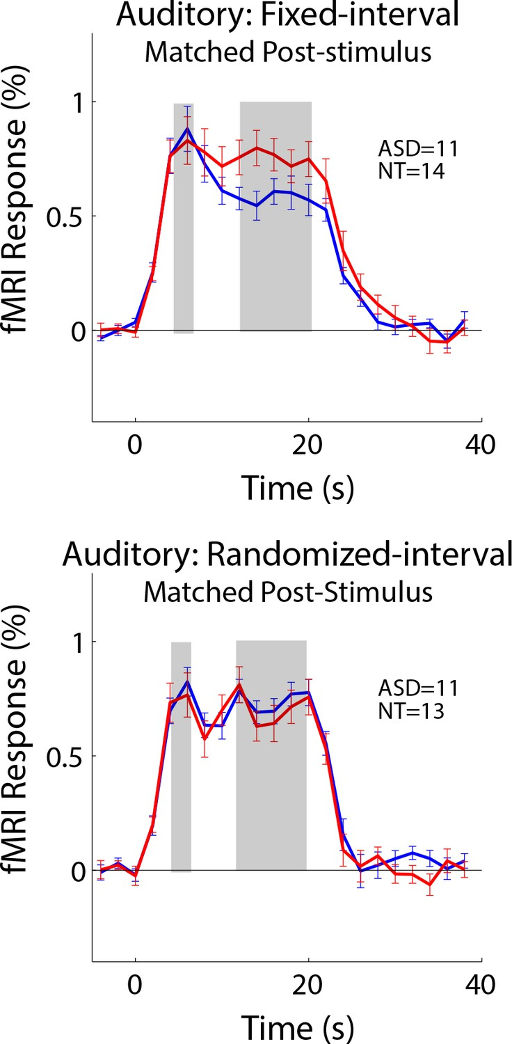 Autism May Reflect Excitation >> Reduced Auditory Cortical Adaptation In Autism Spectrum Disorder Elife