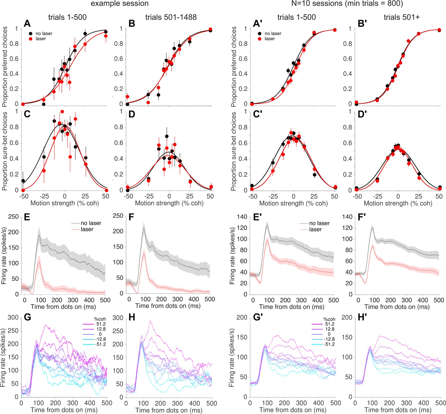 Figures and data in Focal optogenetic suppression in macaque area MT