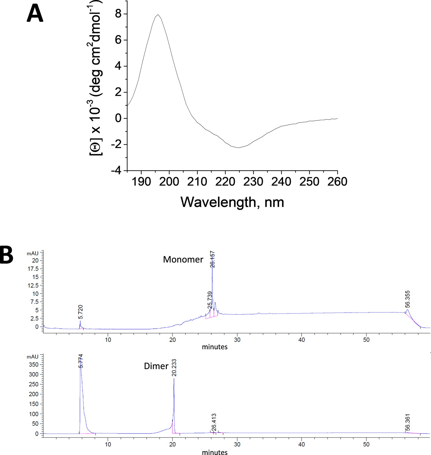 A novel pH-dependent membrane peptide that binds to EphA2 and