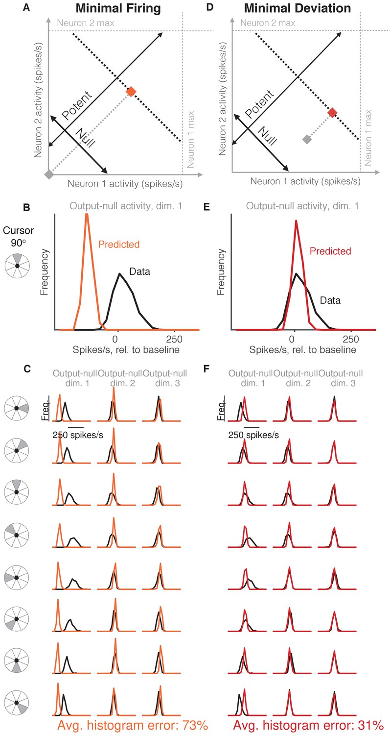 Constraints on neural redundancy | eLife
