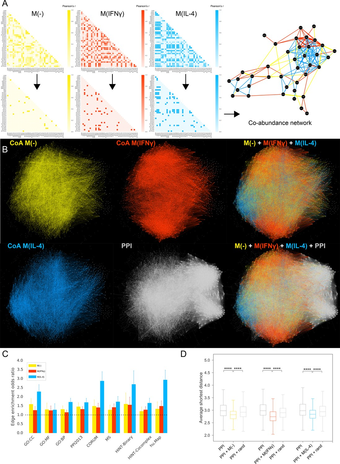 Context-enriched interactome powered by proteomics helps the