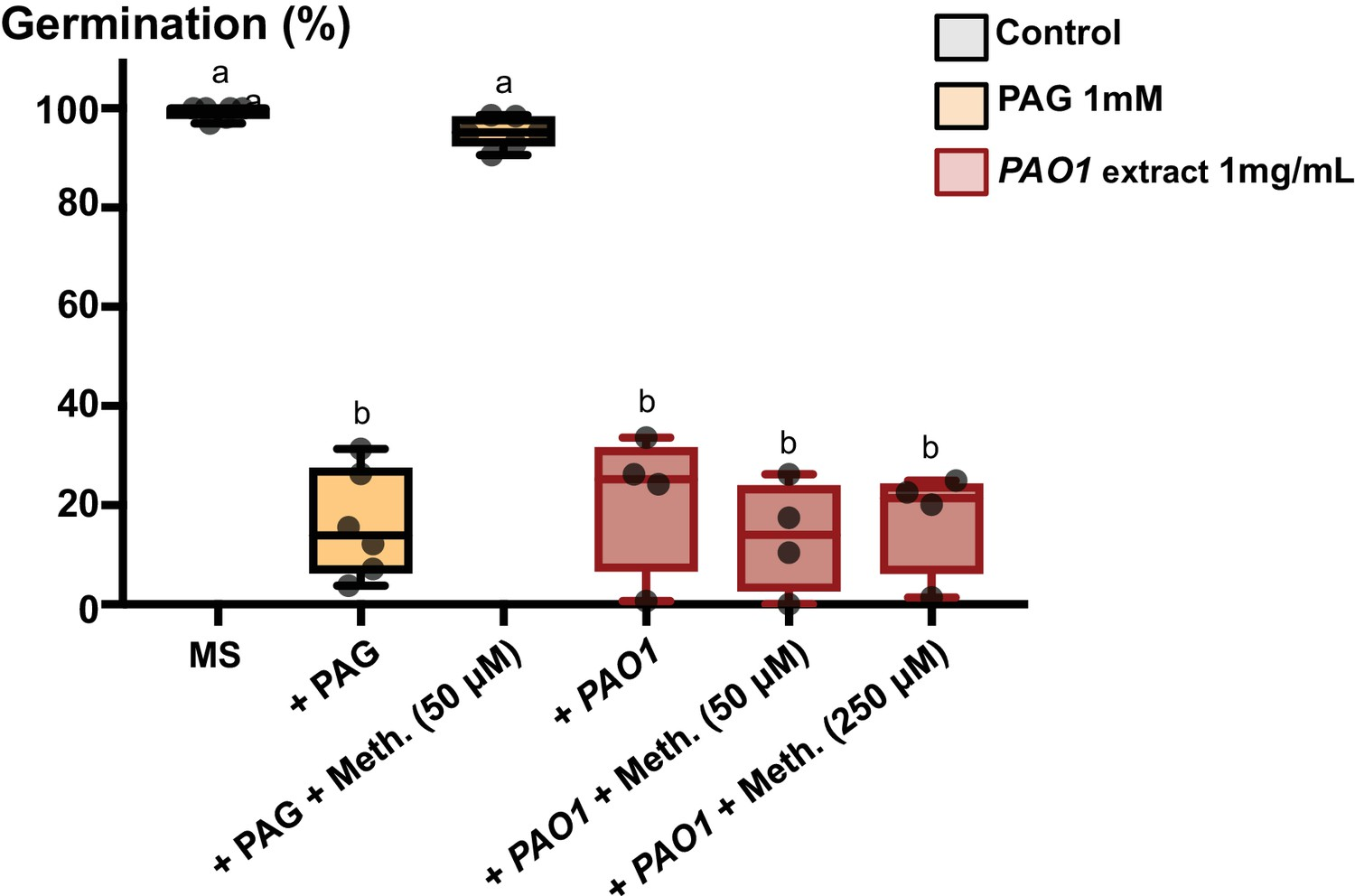 The Plant Pathogen Pseudomonas Aeruginosa Triggers A Della Dependent Sprouting Seed Diagram Germination Images Google Search Might Effect Of Pag Methionine And Pao1 Extracts On