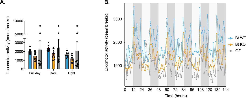 A Selective Gut Bacterial Bile Salt Hydrolase Alters Host Metabolism Voltage Divider Rule Vdr Calculator Electrical Technology Locomotor Activity