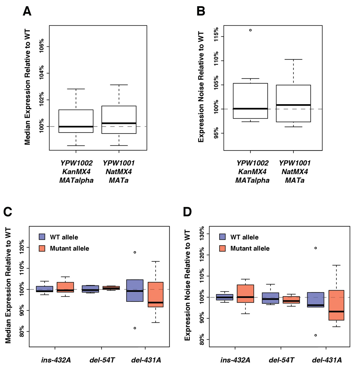Figures and data in Fitness effects of altering gene