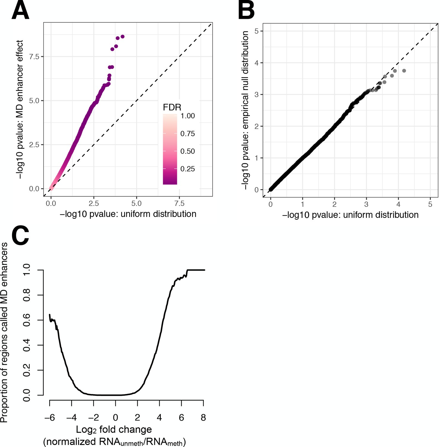 Genome-wide quantification of the effects of DNA methylation