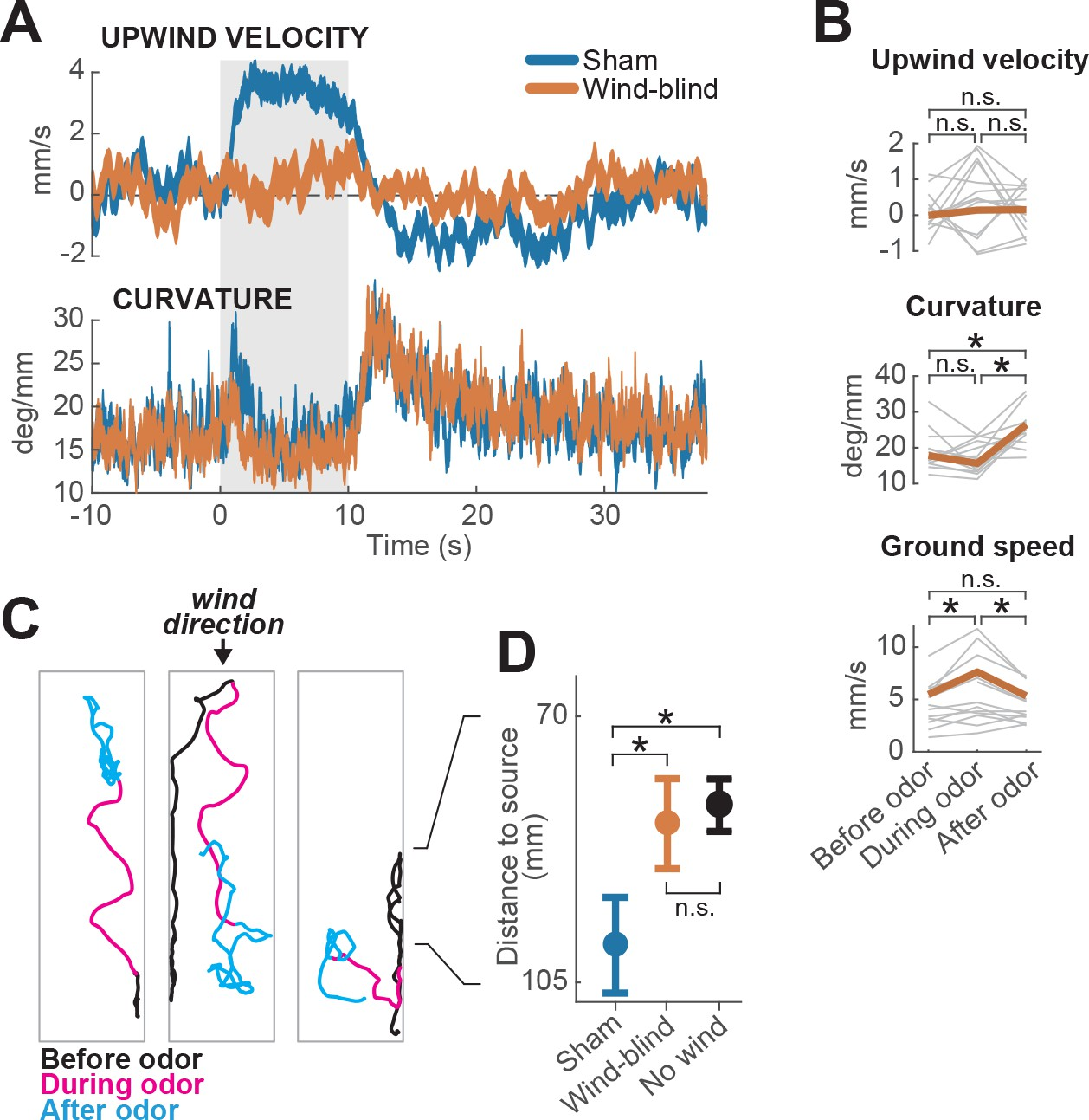 Elementary Sensory Motor Transformations Underlying Olfactory N5ese Teensey Noise Generator Schematic Multimodal And Unimodal Contributions To Behavior