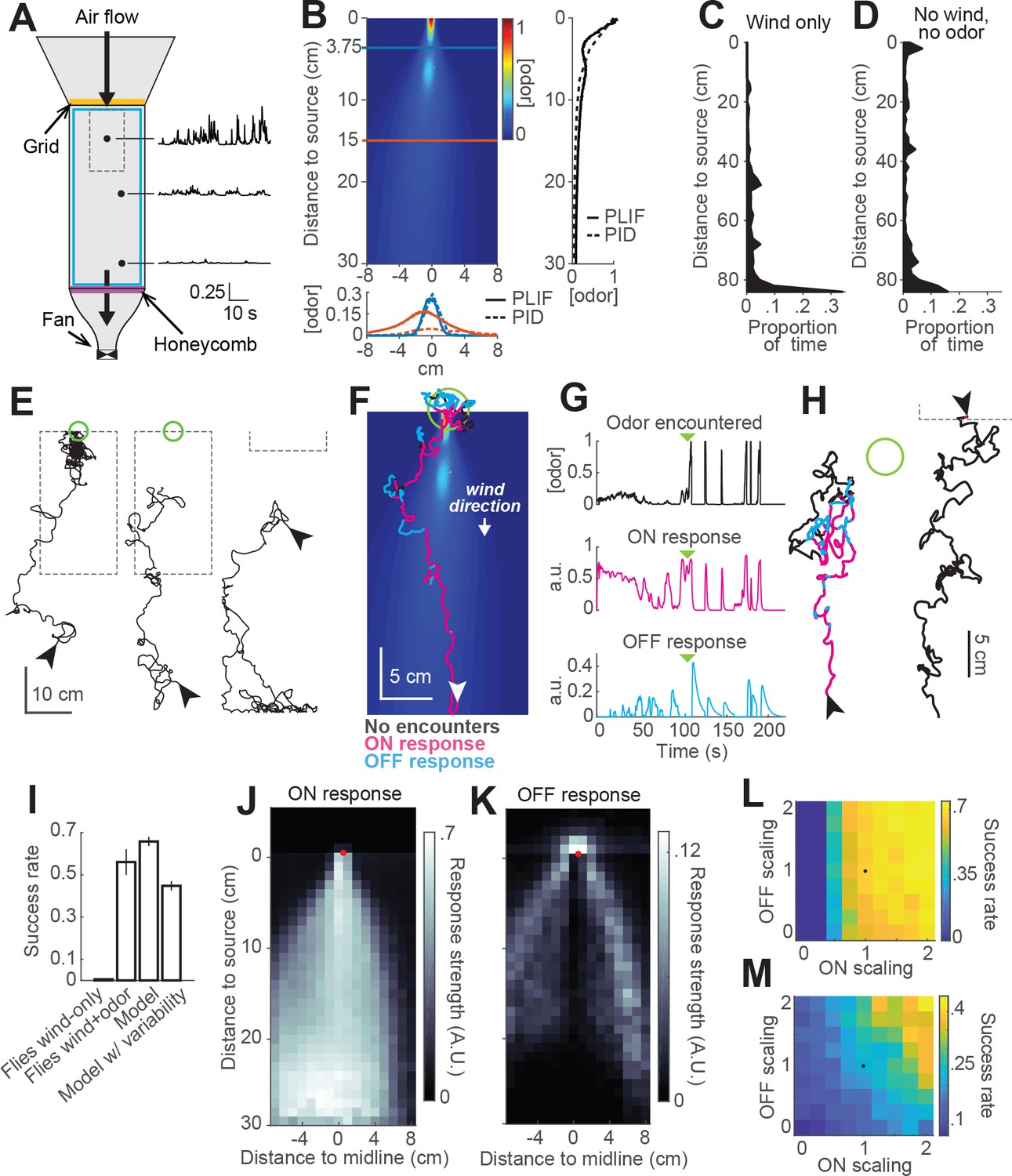 Elementary Sensory Motor Transformations Underlying Olfactory Electrical Block Diagram Definition Moreover Marine Real And Virtual Behavior Of Flies In A Turbulent Odor Environment Schematic