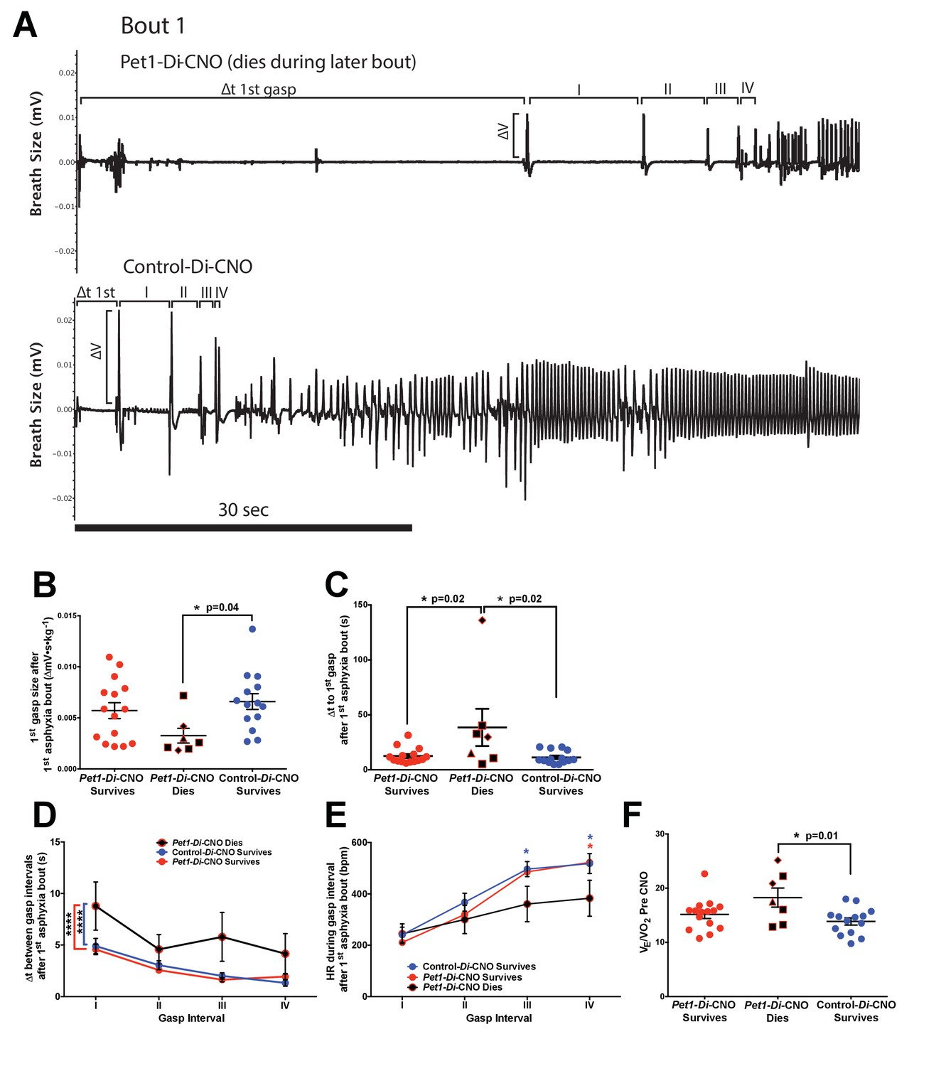 Acute Perturbation Of Pet1 Neuron Activity In Neonatal Mice Impairs Design A Laserdiode Driver For Range Finder Applications Ee Times Di Cno Pups Demonstrate Disordered Gasp Response To The Initial Asphyxic Bout And Induced Apnea