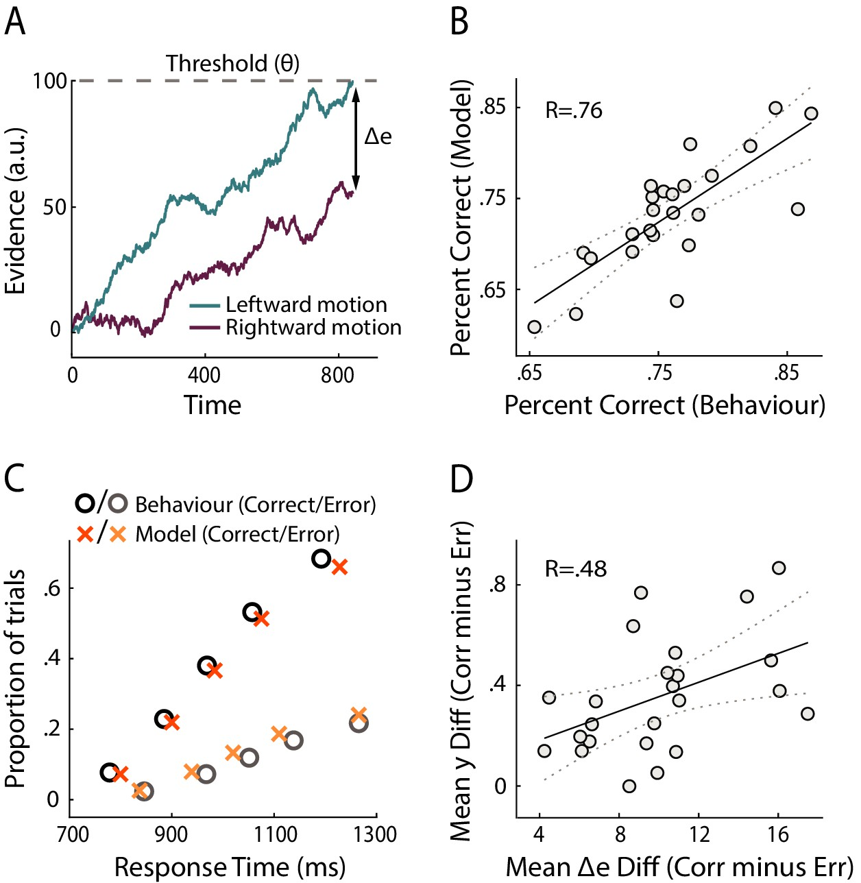 Human VMPFC encodes early signatures of confidence in