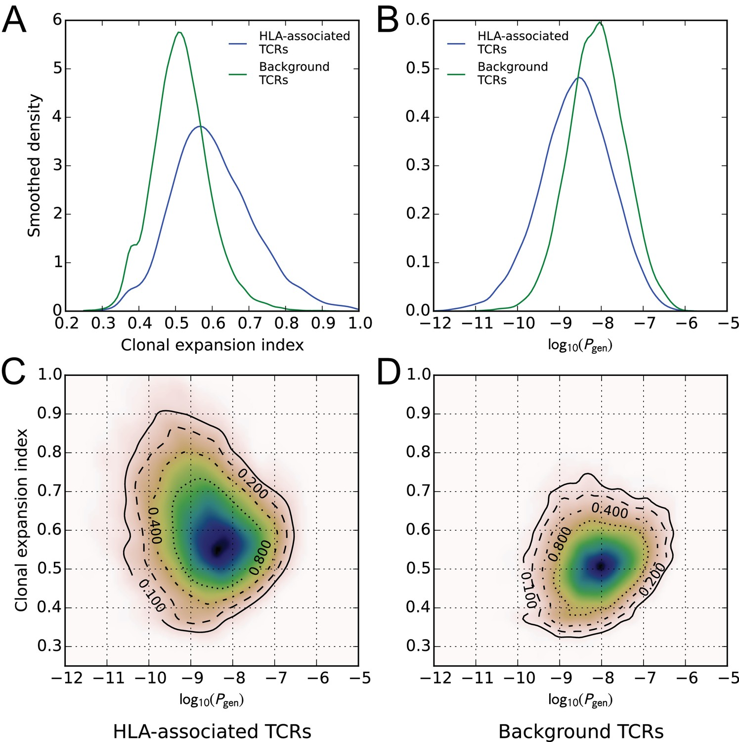 Human T cell receptor occurrence patterns encode immune history