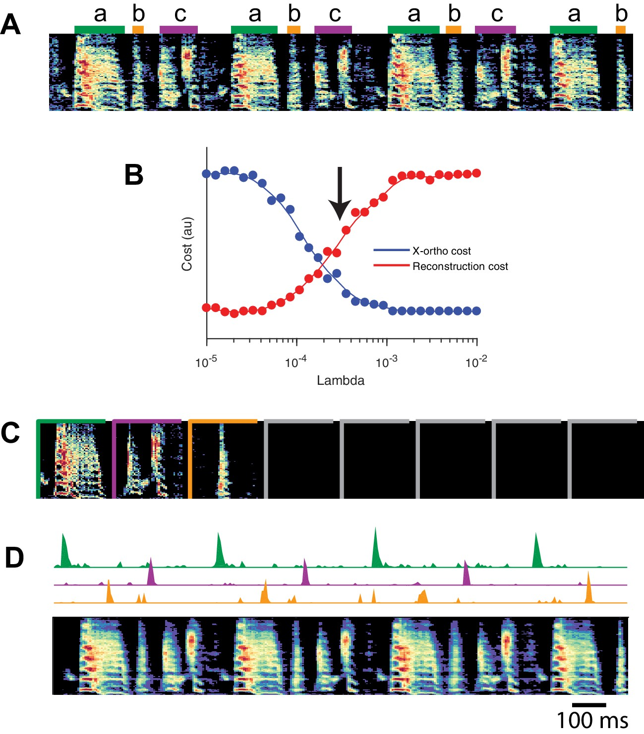 Unsupervised discovery of temporal sequences in high