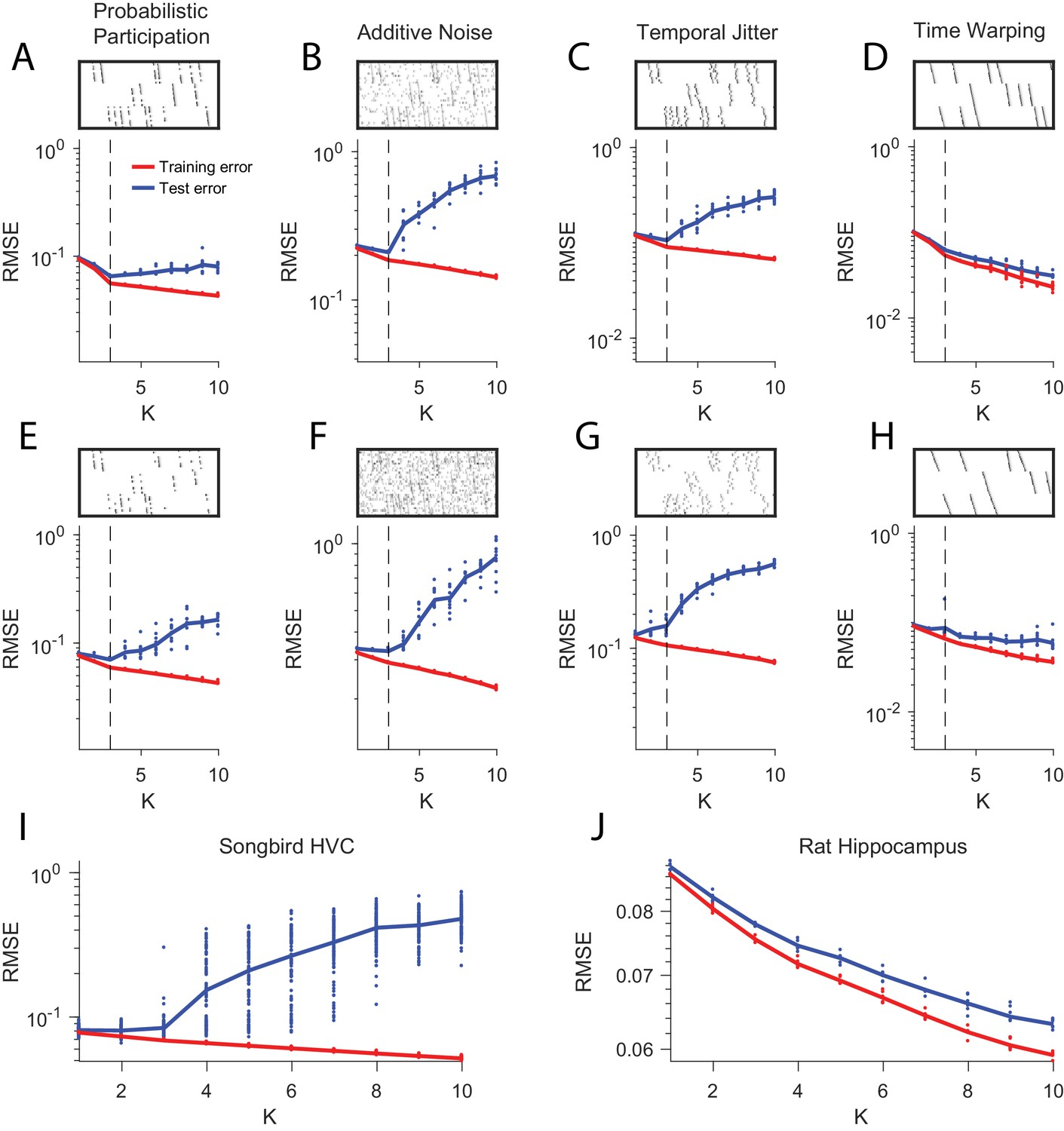 Unsupervised discovery of temporal sequences in high-dimensional