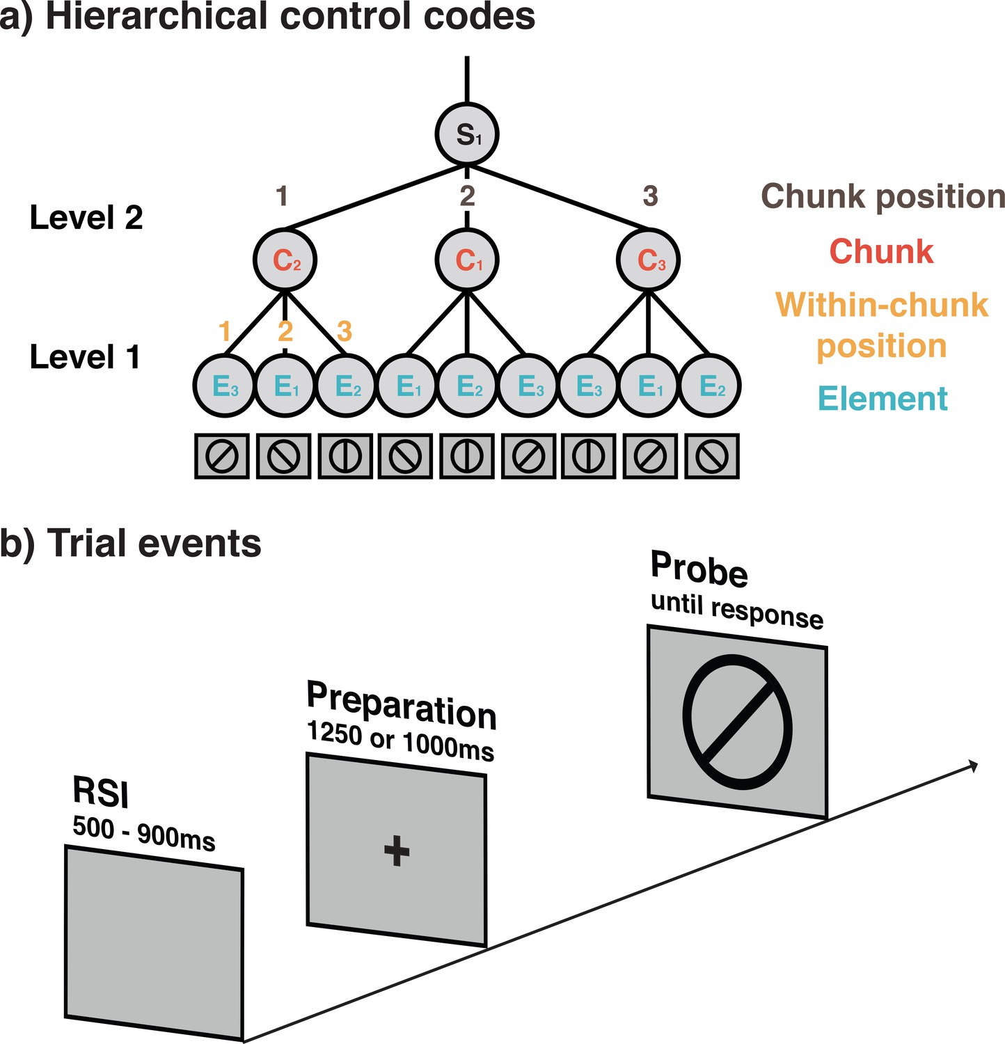 Decoding hierarchical control of sequential behavior in oscillatory