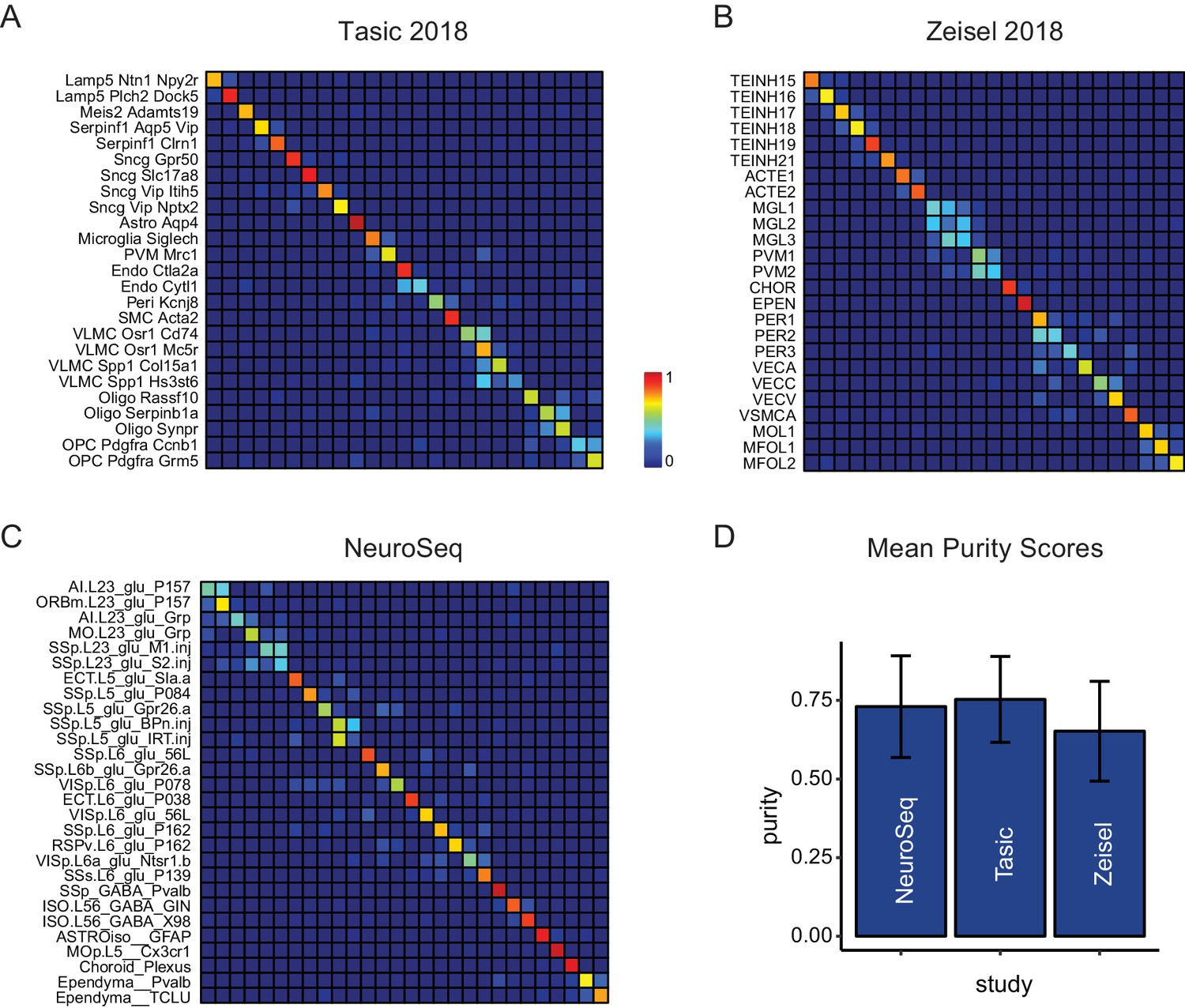 Mapping the transcriptional diversity of genetically and