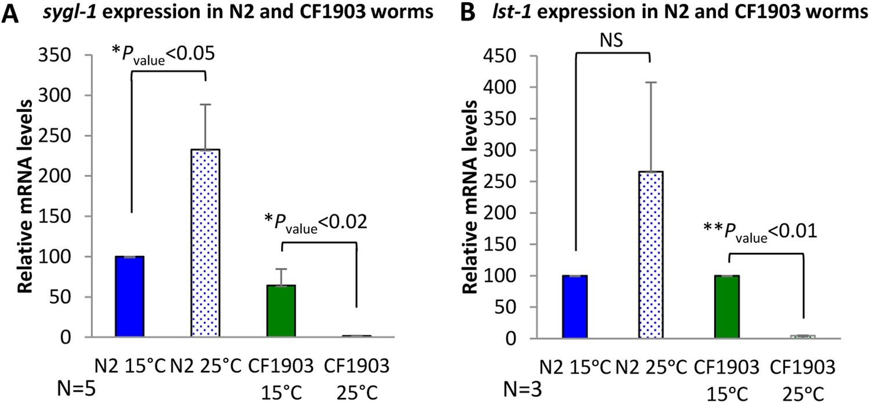 The Insulinigf Signaling Cascade Modulates Sumoylation To Regulate