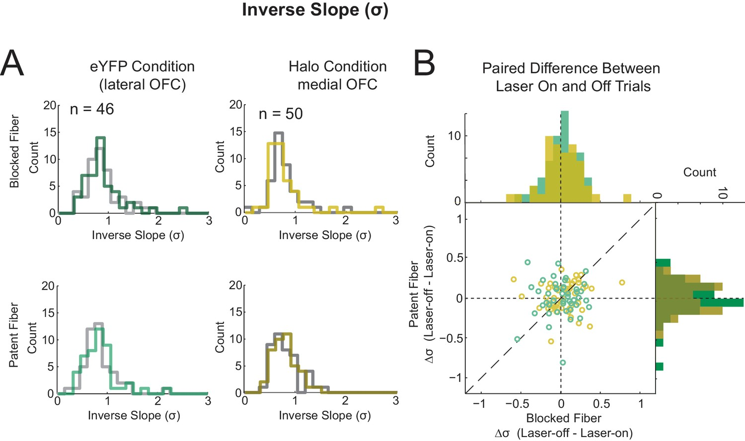 0bf49dff3a Comparison of the Effects of Optogenetic Inhibition of Medial OFC on the  Slope with a Virus Control Group.