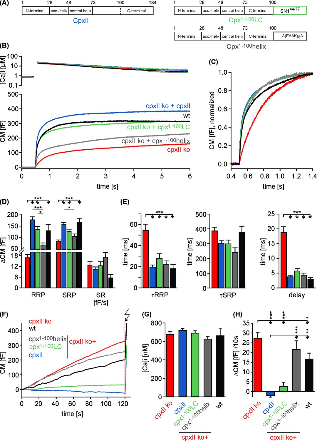 A mechanism for exocytotic arrest by the Complexin C