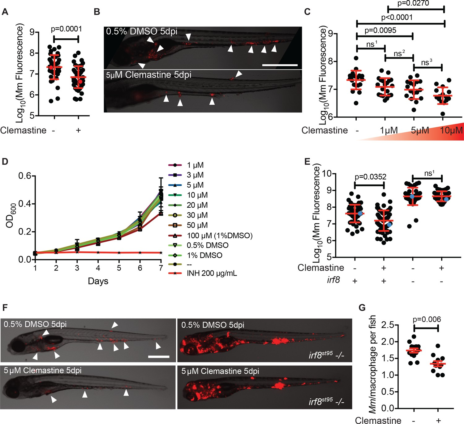 Potentiation of P2RX7 as a host-directed strategy for control of