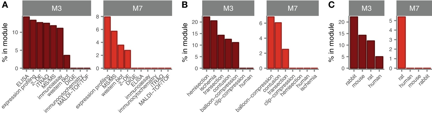 Studies Implicate Early Injury To >> Integrated Systems Analysis Reveals Conserved Gene Networks