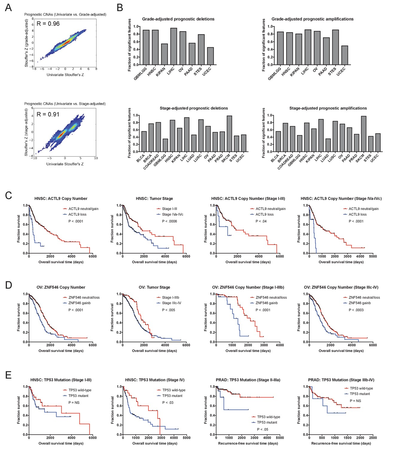 Systematic identification of mutations and copy number alterations