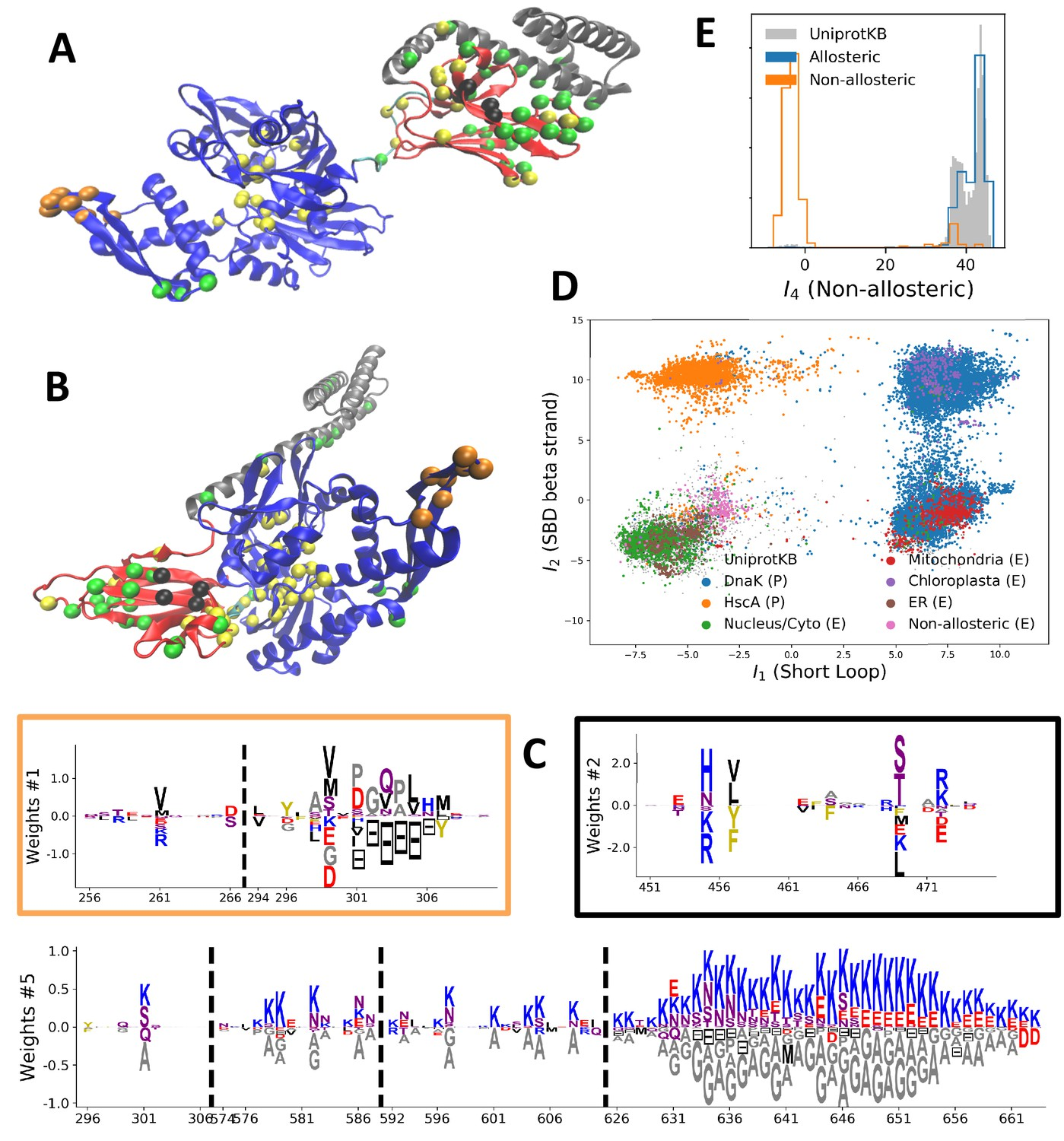 Learning protein constitutive motifs from sequence data | eLife