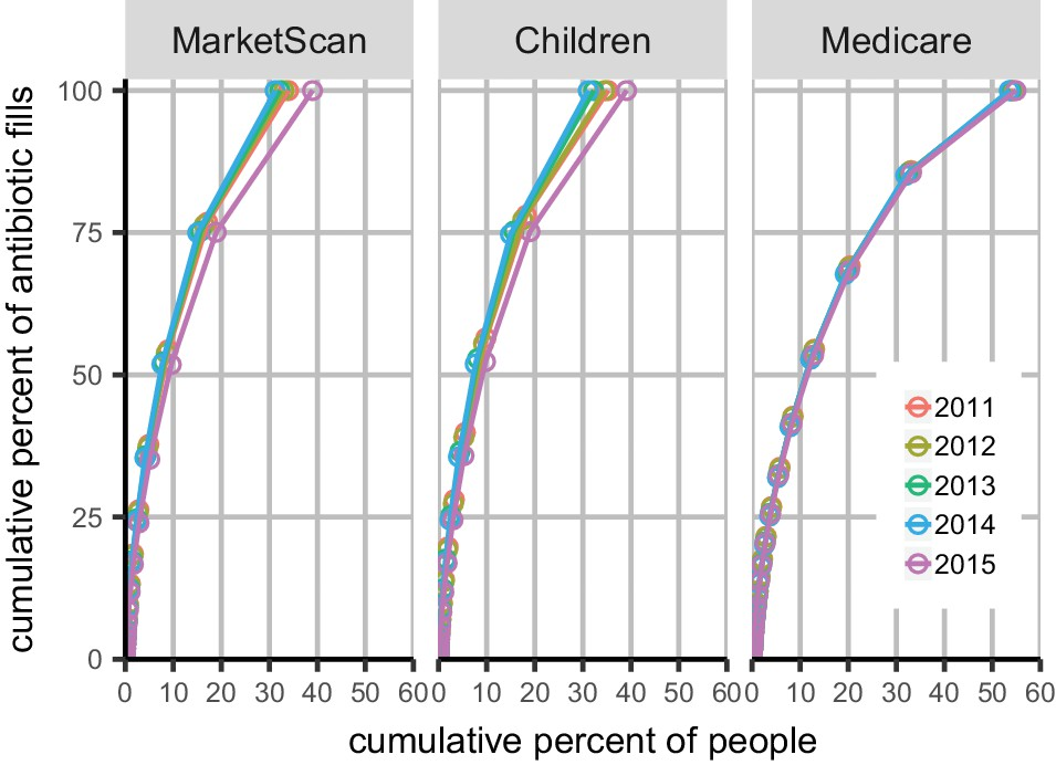The distribution of antibiotic use and its association with